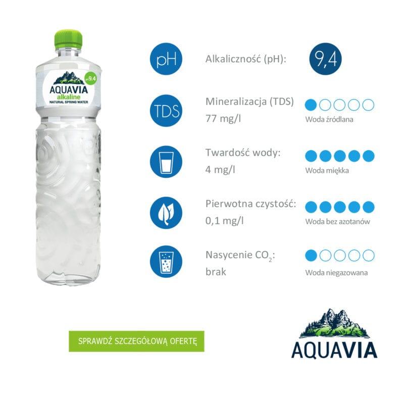 informacje o wodzie źródlanej AquaVia