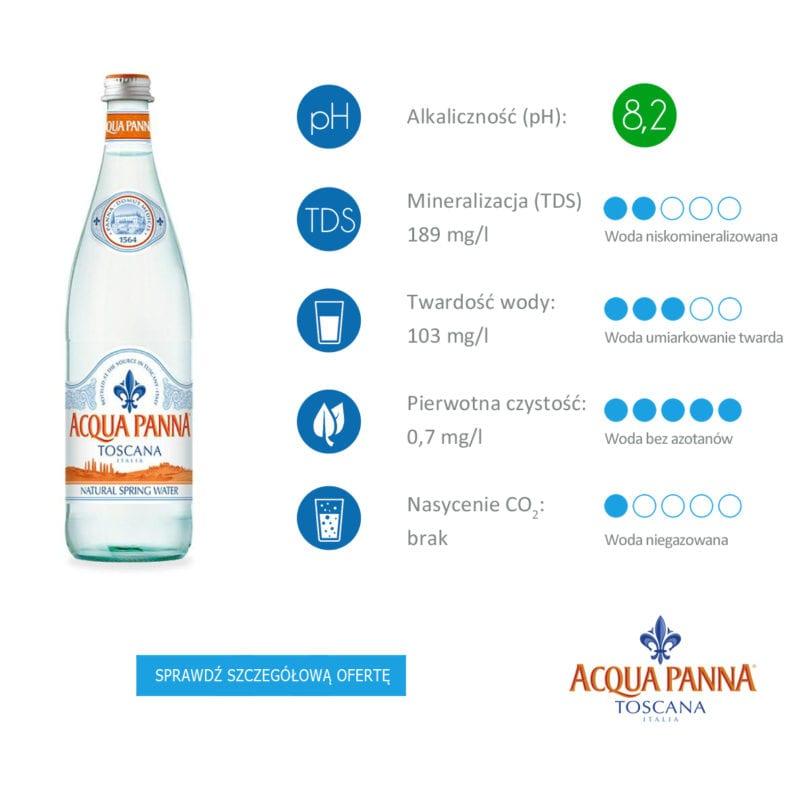 informacje o wodzie mineralnej Acqua Panna