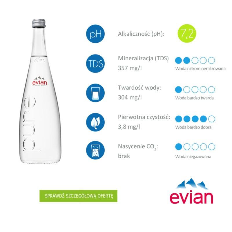informacje o wodzie mineralnej Evian